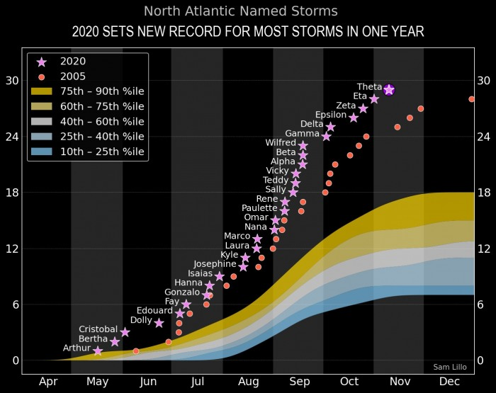 storm-theta-atlantic-hurricane-season-comparison