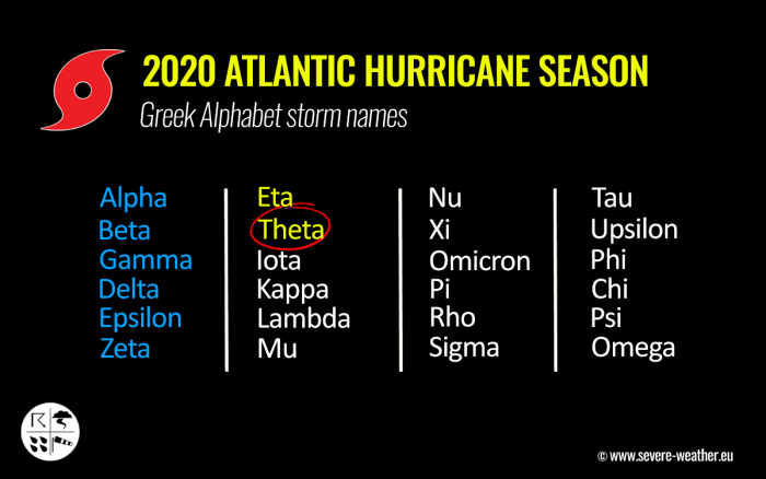 storm-theta-atlantic-hurricane-season-greek-alphabet