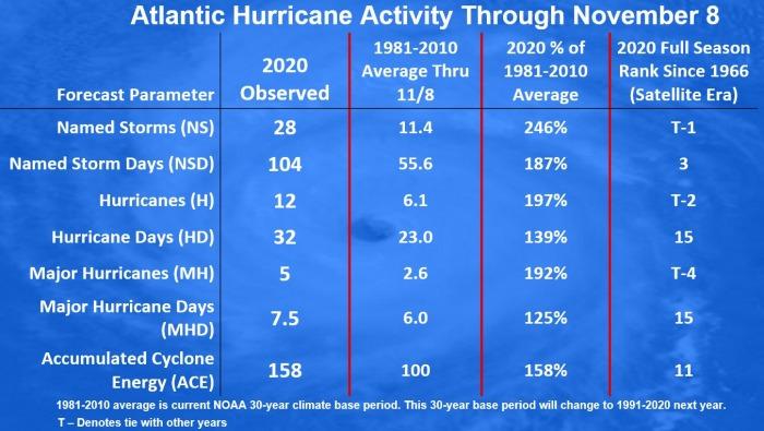 united-states-storm-eta-statistics