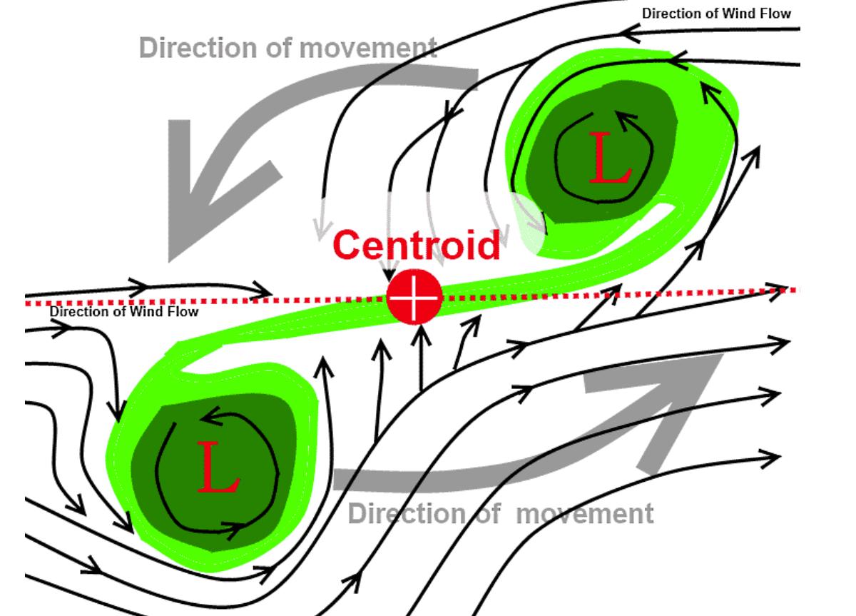 fujiwhara-effect-cyclone-seroja-odette-australia-landfall-diagram