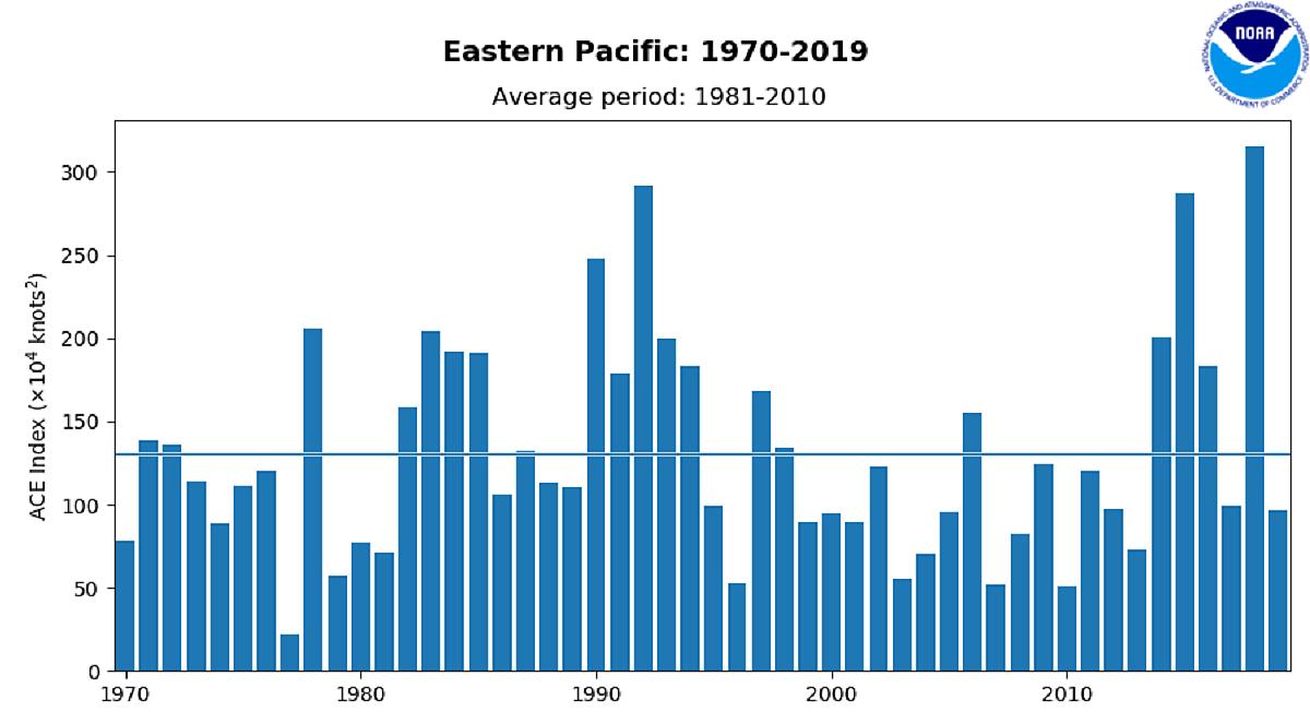 hurricane-season-2021-eastern-pacific-felicia-ace-index