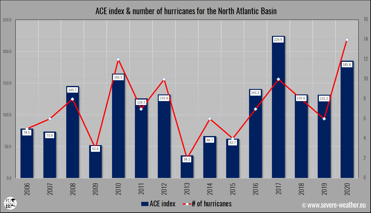 hurricane-season-2021-georgia-atlantic-danny-ace-index