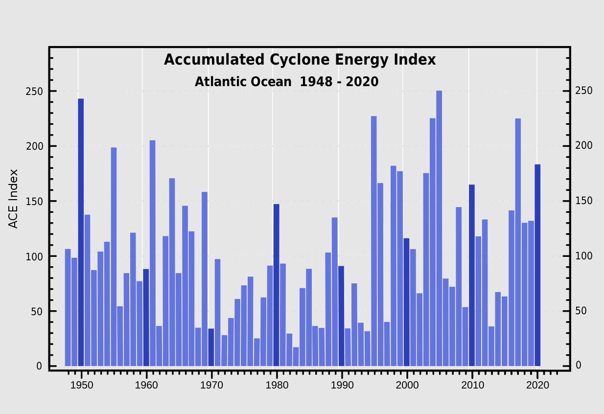 hurricane-season-2021-georgia-atlantic-danny-historical-ace-index