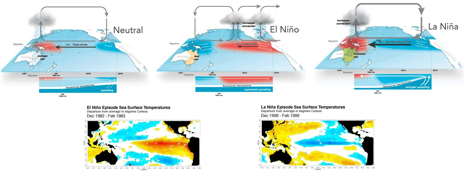 hurricane-season-2021-gulf-coast-storm-bill-la-nina-el-nino