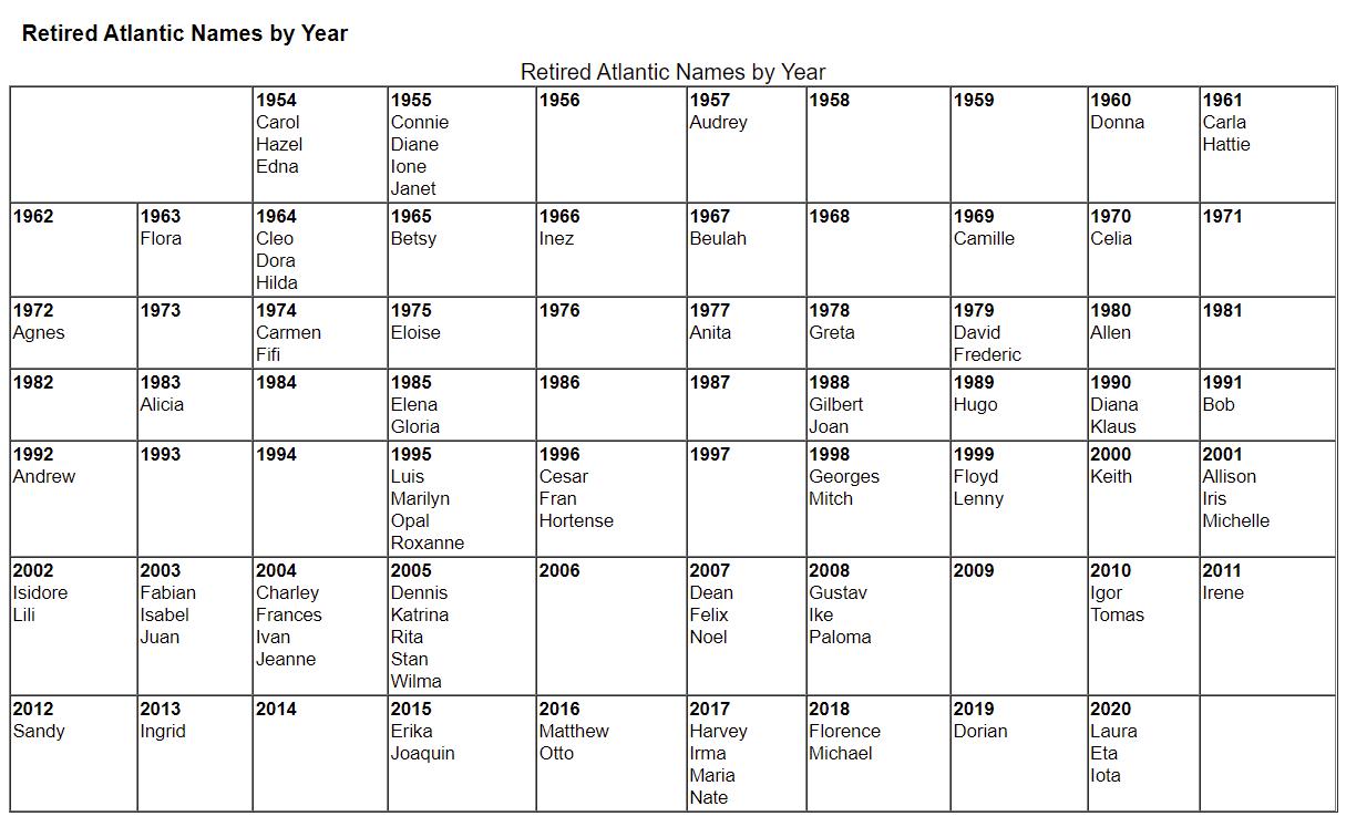 hurricane-season-2021-storm-names-retired