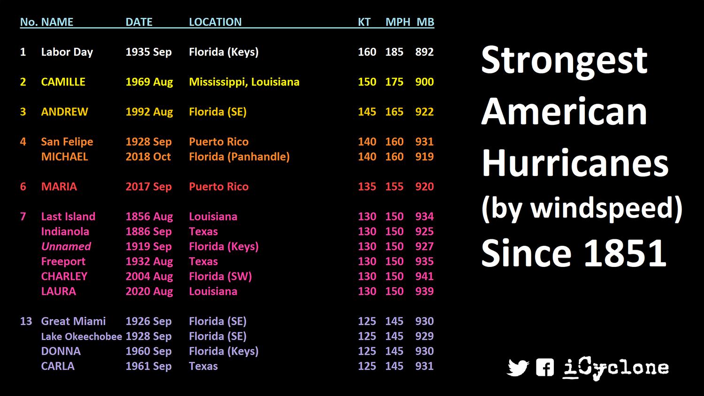 hurricane-season-2021-storm-names-united-states-landfall