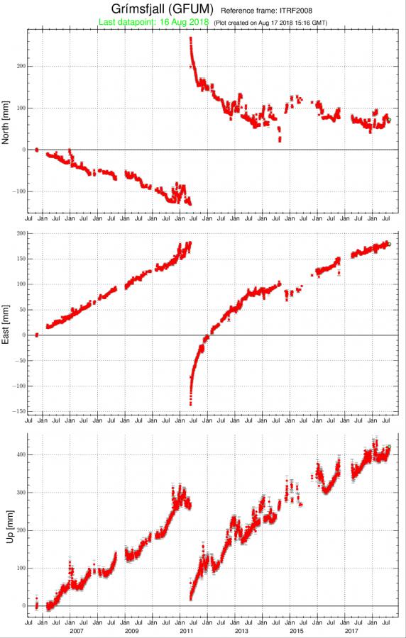 GFUM-itrf2008_since-20051011