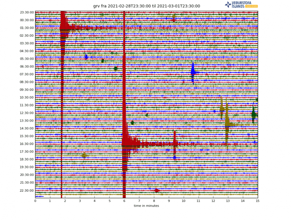 iceland-earthquake-swarm-volcanic-eruption-2021-low-frequency-seismograph
