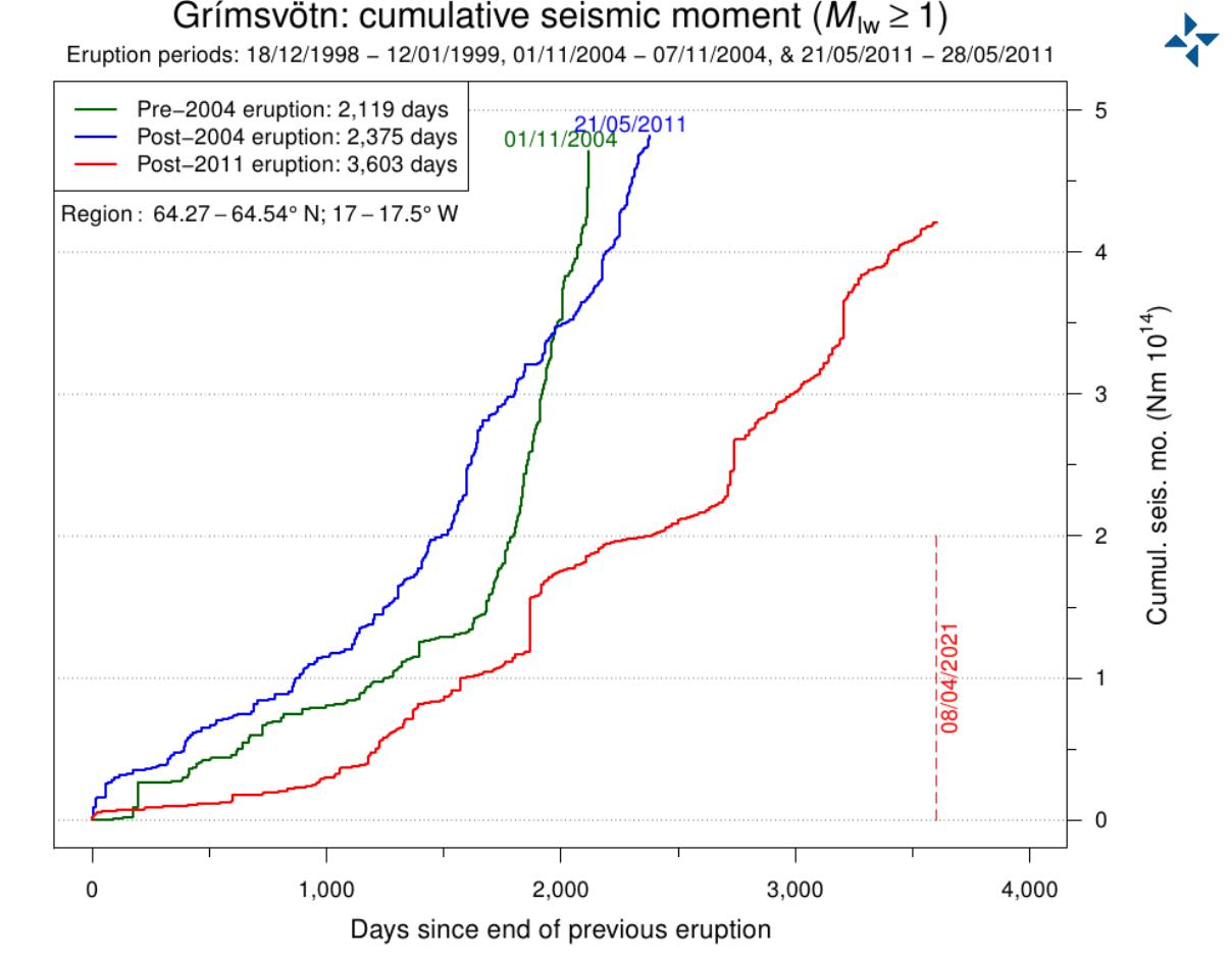 grimsvotn-volcano-earthquake-energy-release-graph