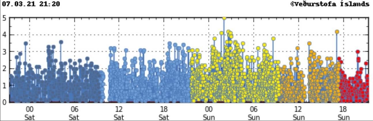 iceland-earthquake-swarm-volcanic-eruption-2021-reykjanes-march-7-magnitudes