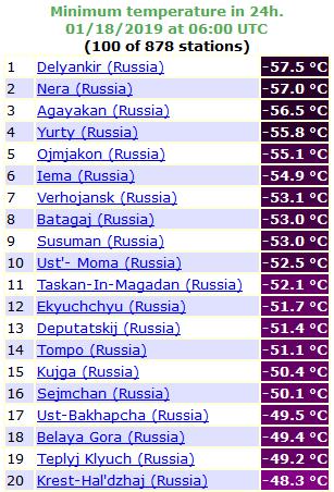 18Jan2019_Russia_Tmin