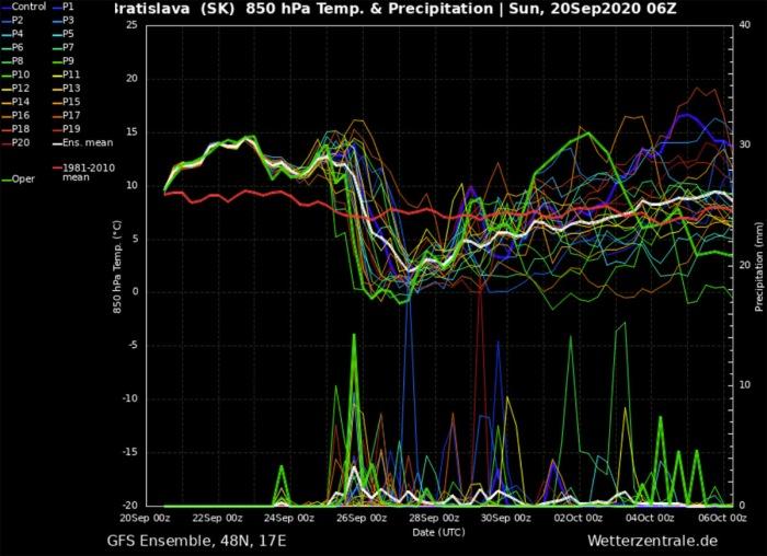 fall-forecast-europe-bratislava-slovakia