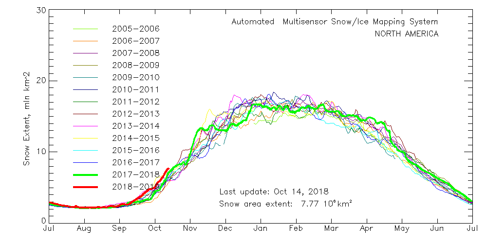 multisensor_4km_na_snow_extent_by_year_graph
