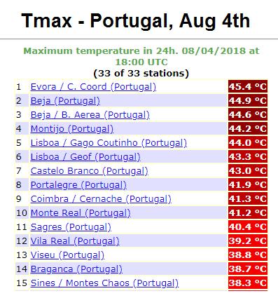 portugaltmax4avg