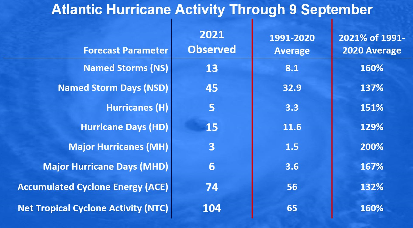 atlantic-hurricane-season-2021-larry-winter-storm-forecast-snow-greenland-statistics