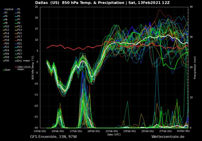 polar-vortex-cold-snow-ice-storm-dallas
