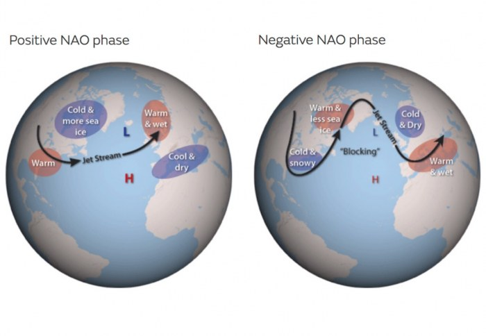 snow-cold-forecast-europe-nao-north-atlantic-oscillation