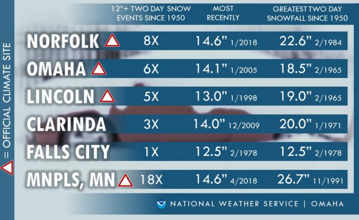 winter-storm-forecast-snow-midwest-united-states-nebraska-records