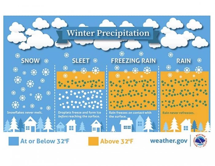 winter-storm-forecast-snow-midwest-united-states-what-is-freezing-rain