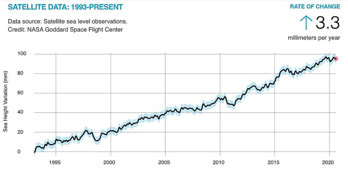 NASA-Satellite-sea-level-rise-observations-graph