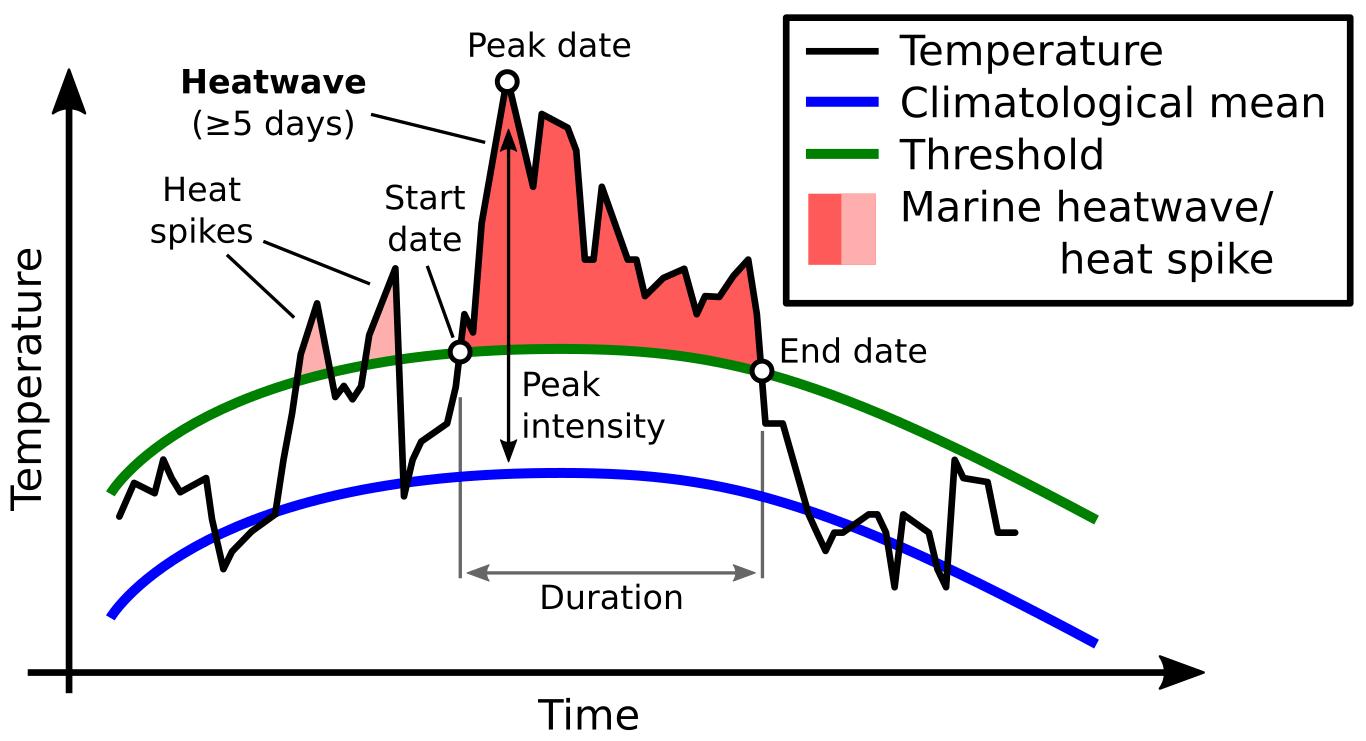 Ocean-marine-heatwave-typical-progress-graph