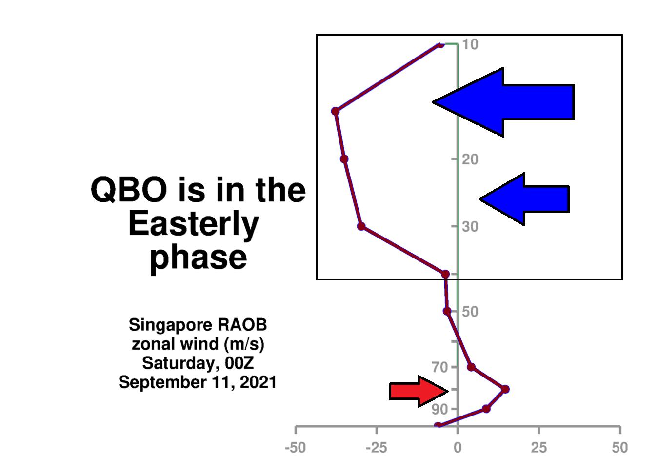 Quasi-Biennial-Oscillation-easterly-phase-wind-profile