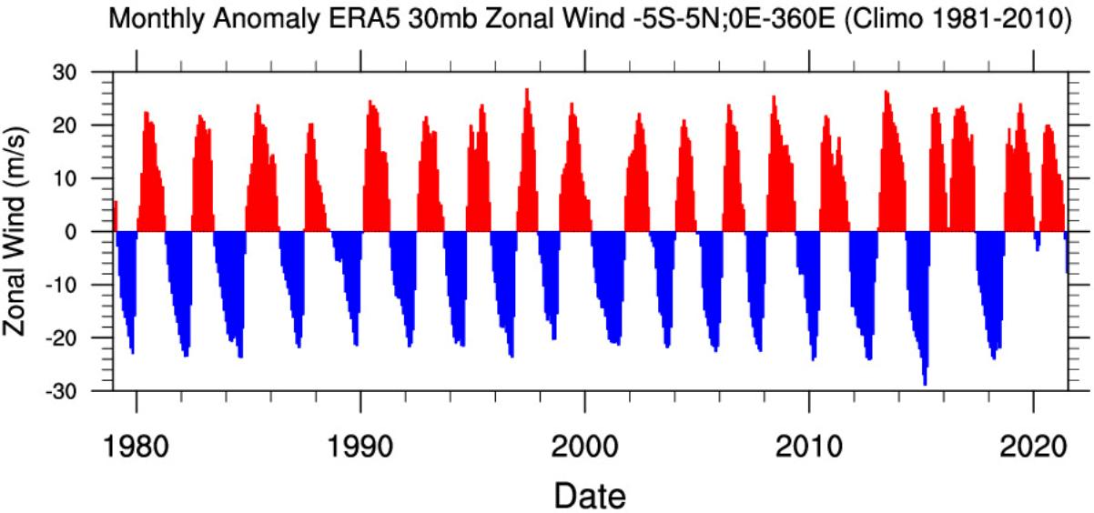 Quasi-Biennial-Oscillation-phases-40-years-graph