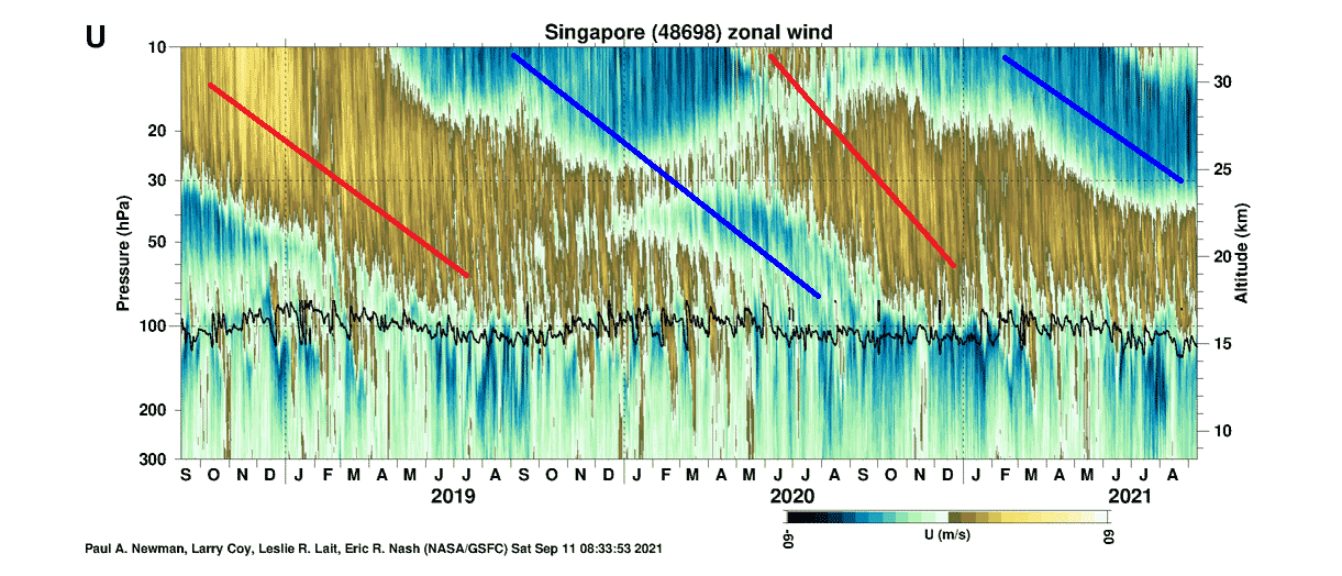 Quasi-Biennial-Oscillation-sounding-weather-wind-observation-singapore