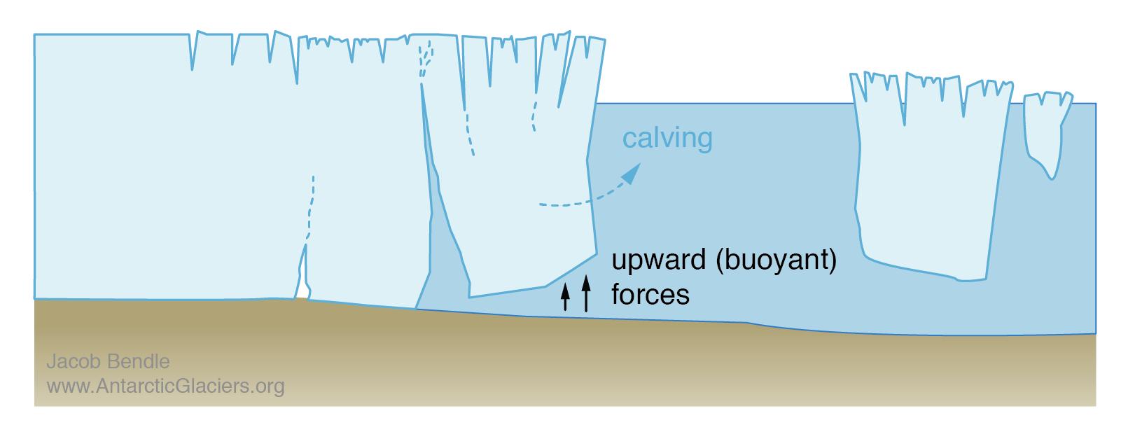antarctic-largest-iceberg-what-is-calving-event