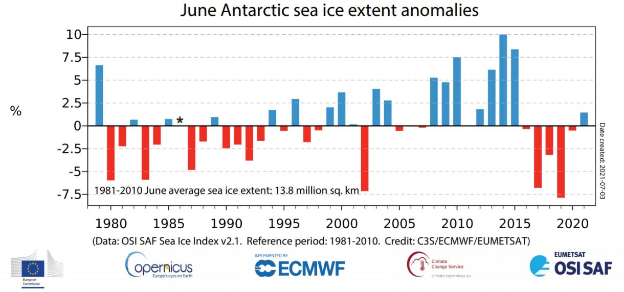 antarctic-sea-ice-extent-june-long-term-trend