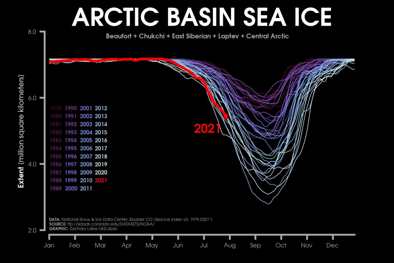 arctic-basin-sea-ice-extent-graph-2021-so-far