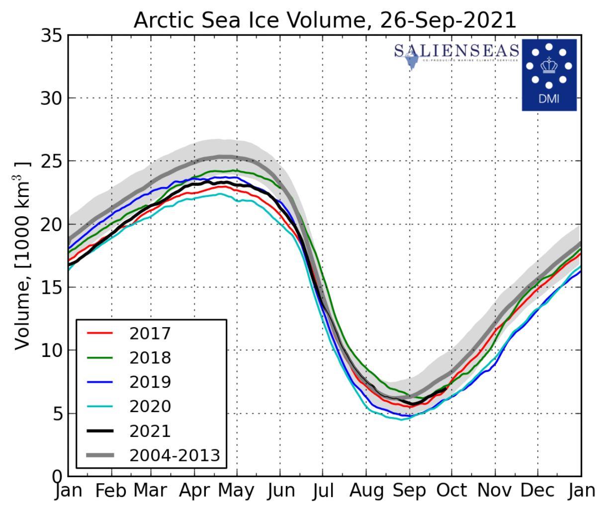 arctic-circle-sea-ice-volume-analysis-graph-2021