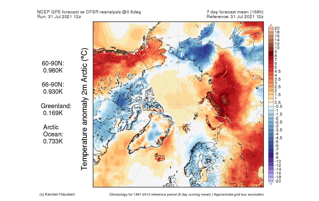 arctic-circle-temperature-anomaly-forecast