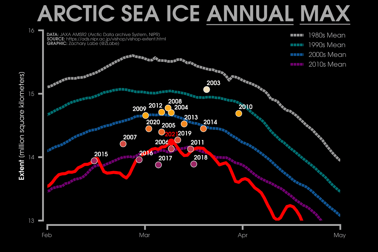 arctic-maximum-sea-ice-melt-extent-by-years-graph-comparison