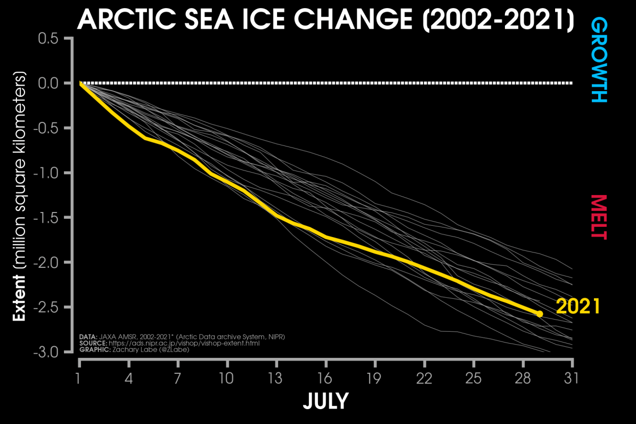 arctic-ocean-sea-ice-daily-extent-change-july
