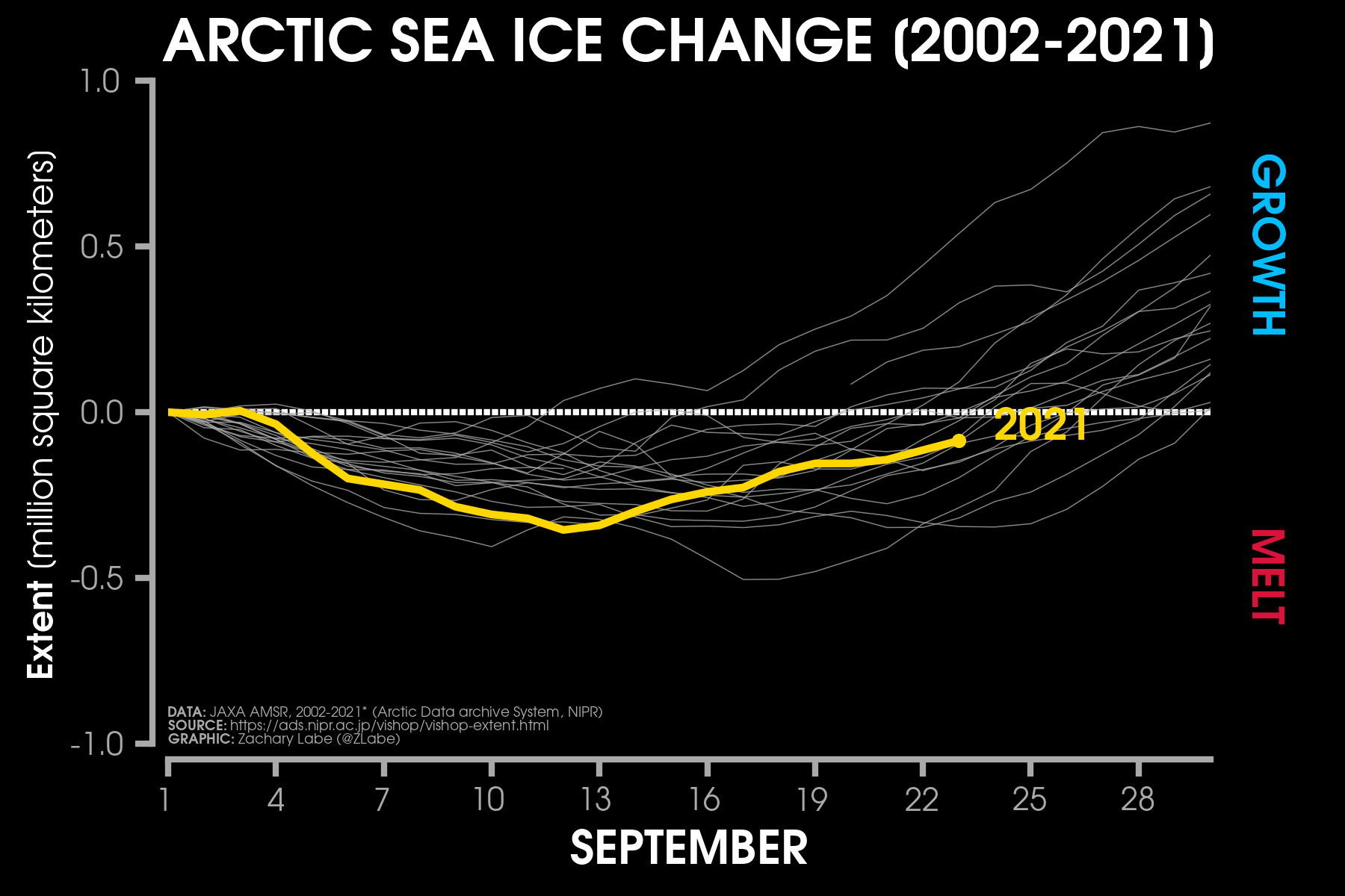 arctic-ocean-sea-ice-daily-extent-change-september-2021