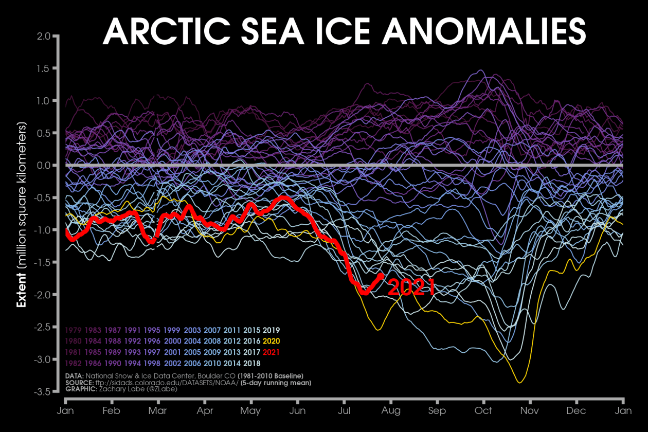 arctic-ocean-sea-ice-extent-anomaly-2021-season-comparison-by-years