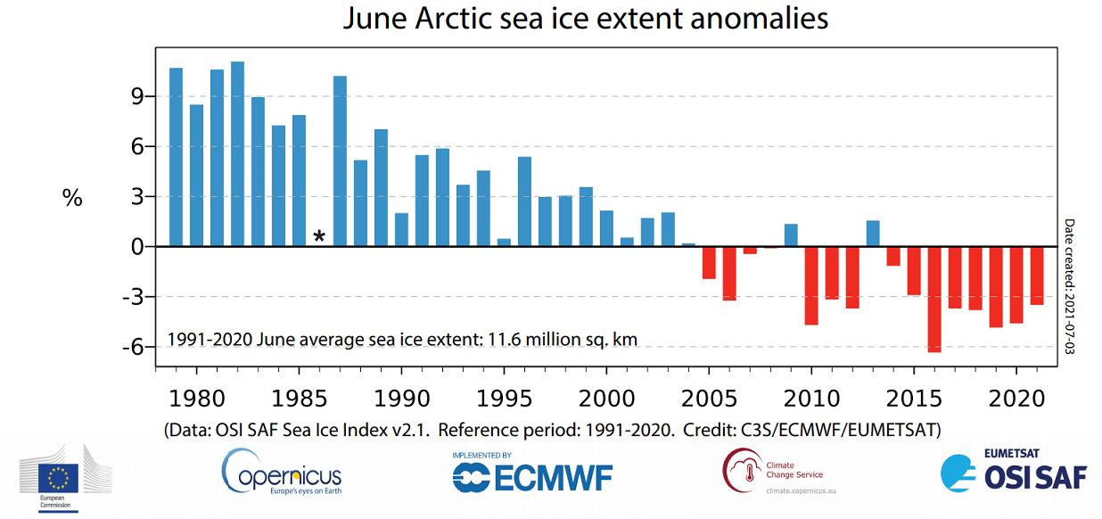 arctic-ocean-sea-ice-june-extent-long-term-trend