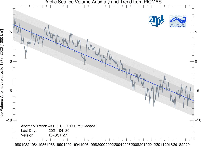arctic-ocean-sea-ice-volume-change-over-years-graph