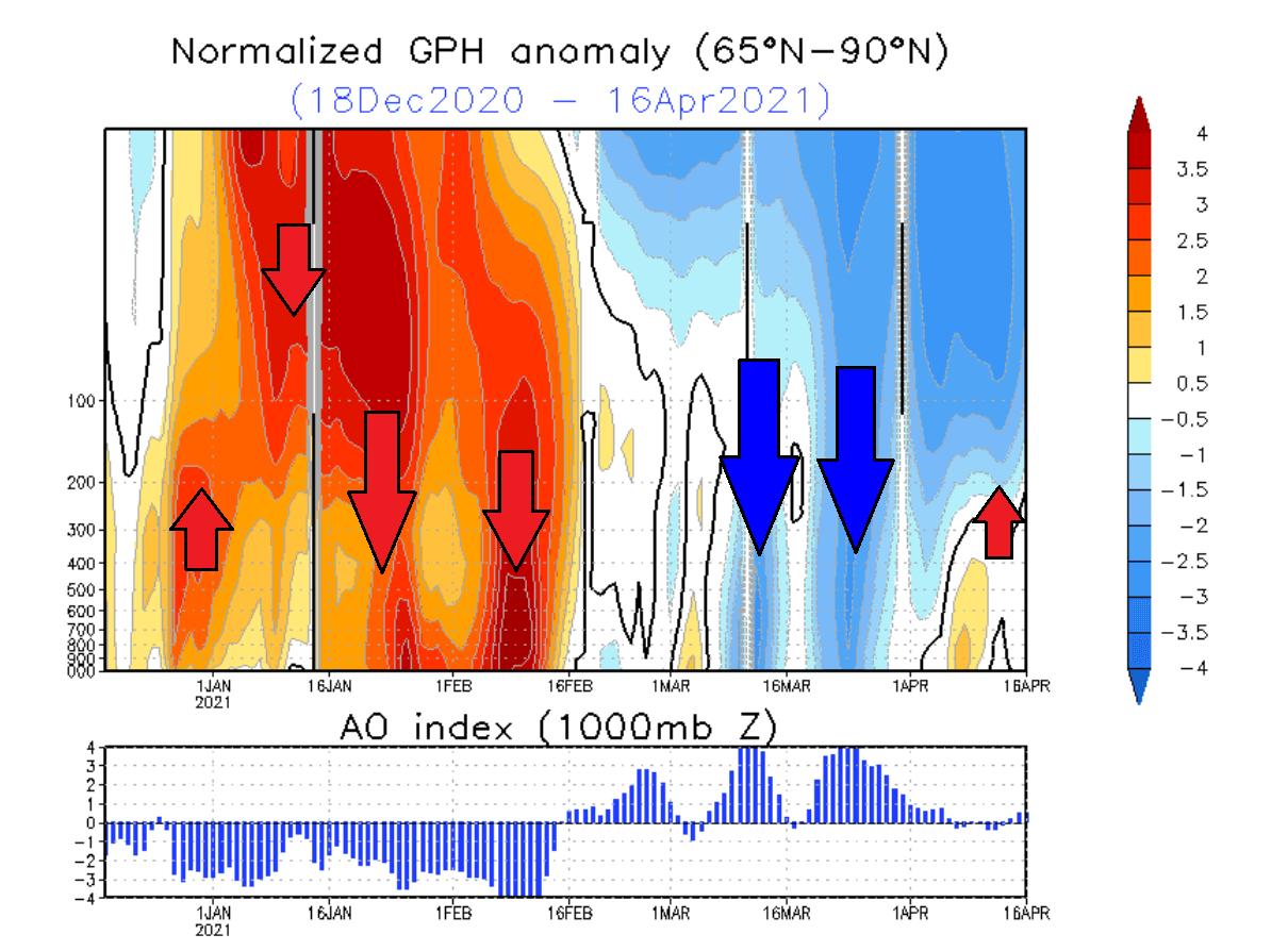arctic-oscillation-presure-anomaly-winter-2020-2021-weather-polar-vortex