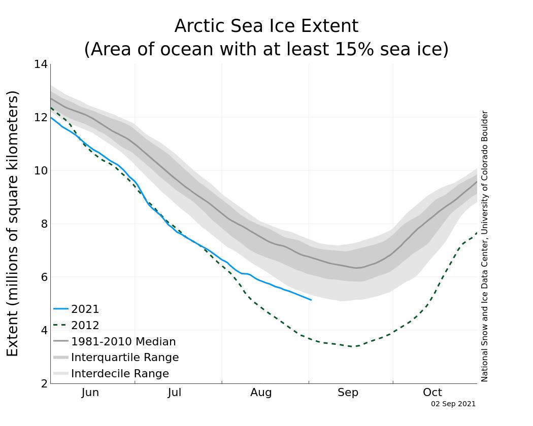 arctic-sea-ice-2021-summer-analysis-graph-noaa-september