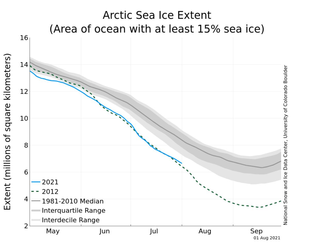 arctic-sea-ice-2021-summer-analysis-graph-noaa