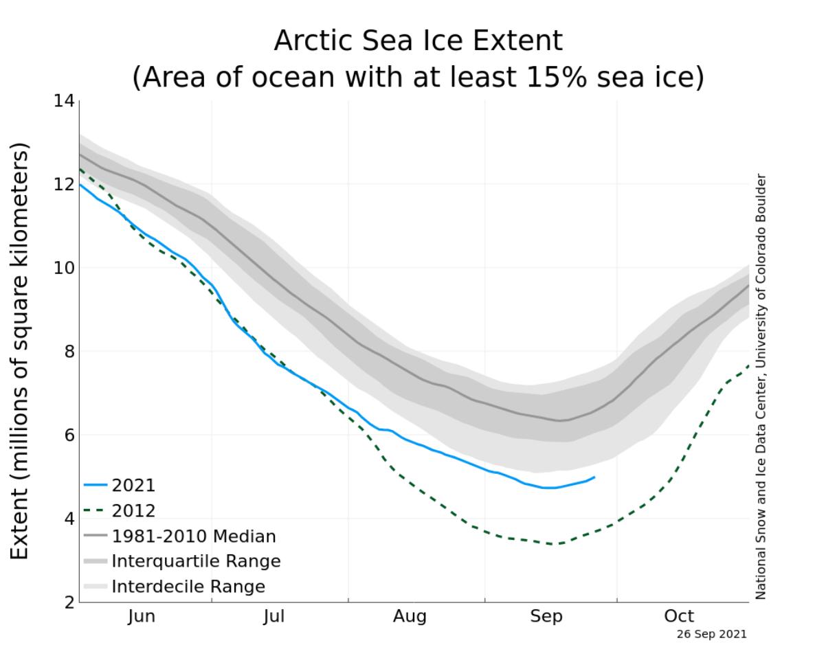 arctic-sea-ice-2021-summer-fall-analysis-graph-noaa-september
