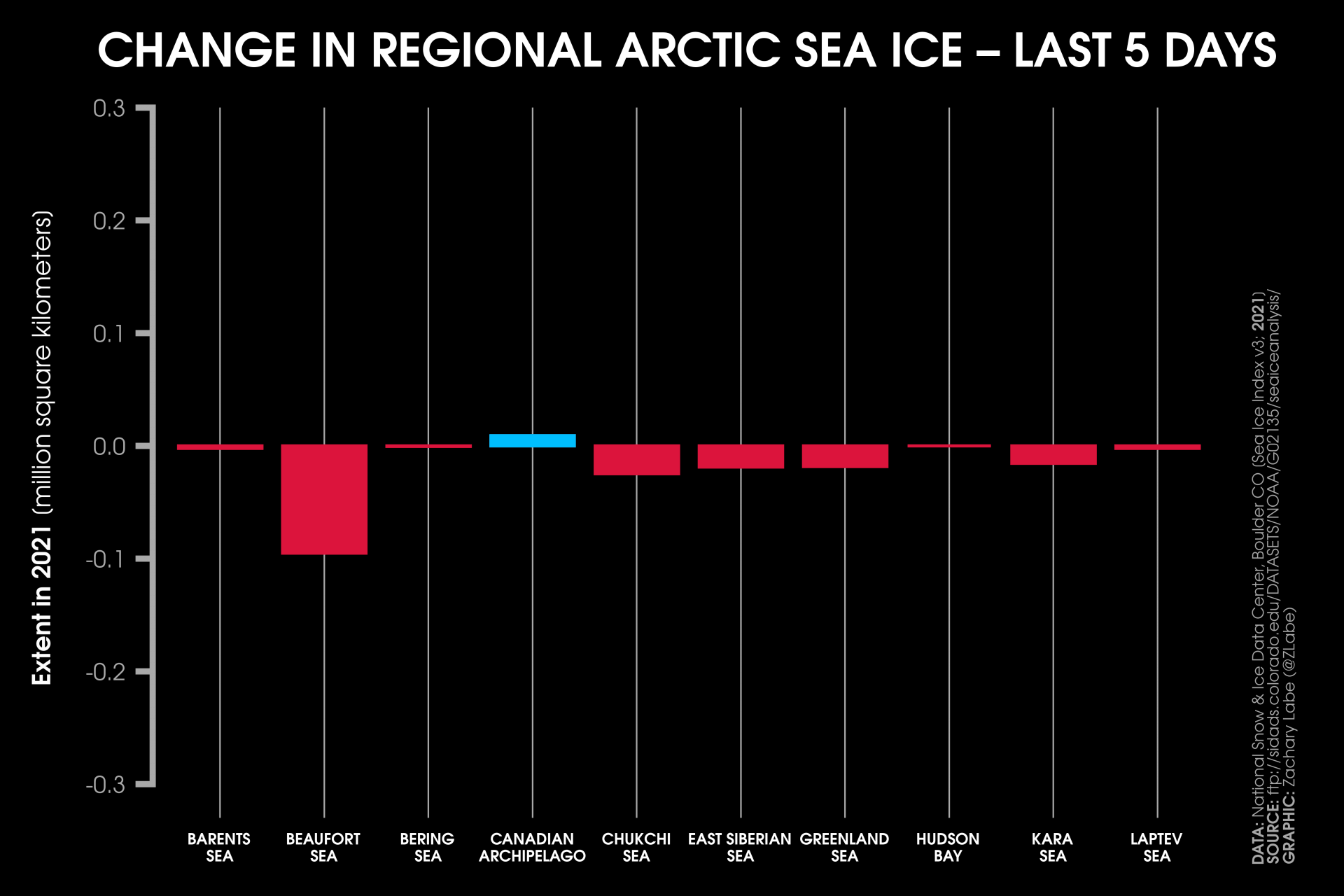 arctic-sea-ice-extent-5-day-area-change-regional