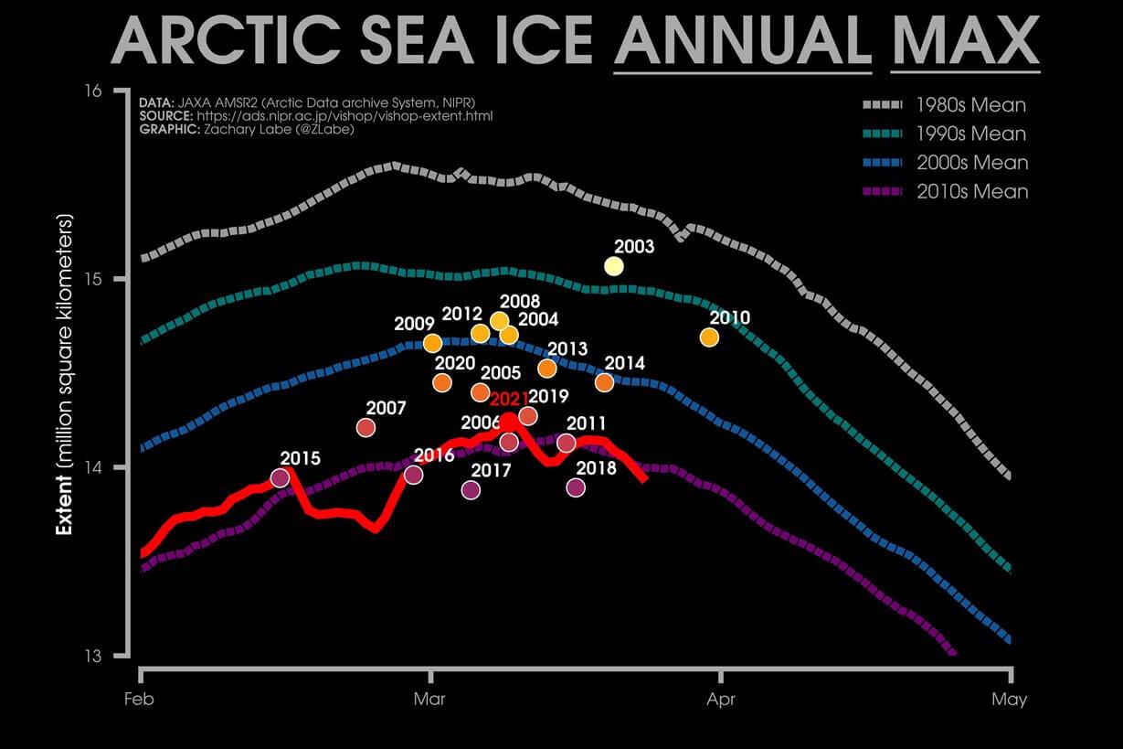 arctic-sea-ice-maximum-2021-melt-annual-max-extent