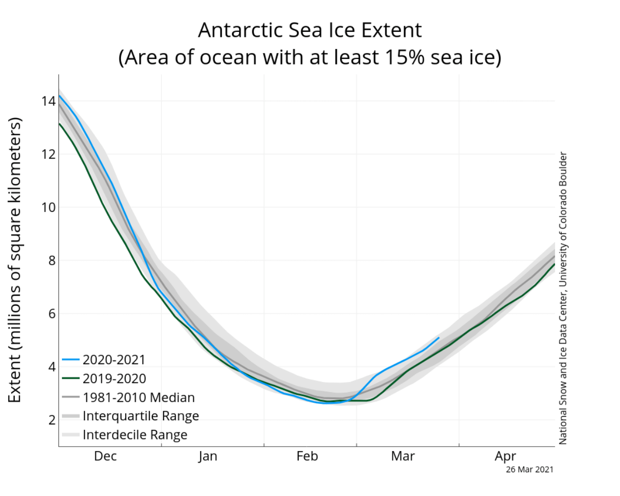 arctic-sea-ice-maximum-2021-melt-antarctic-extent