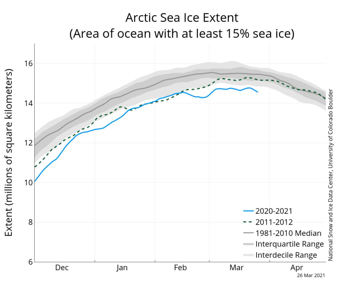 arctic-sea-ice-maximum-2021-melt-extent
