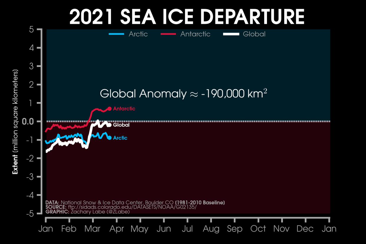 arctic-sea-ice-maximum-2021-melt-global-extent-anomaly