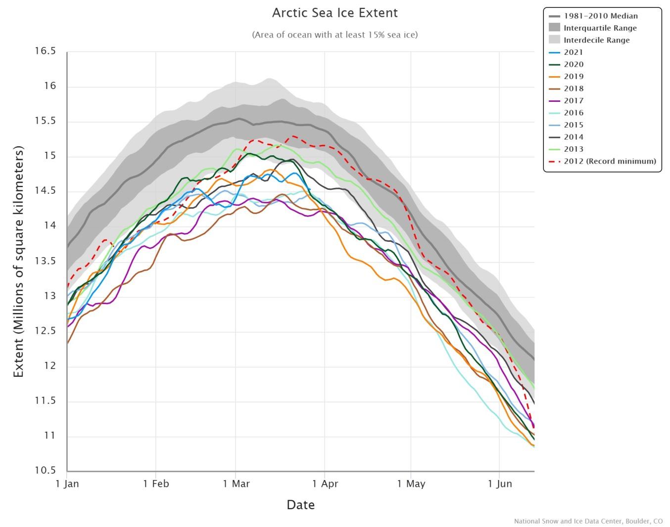 arctic-sea-ice-maximum-2021-melt-latest-extent-comparison