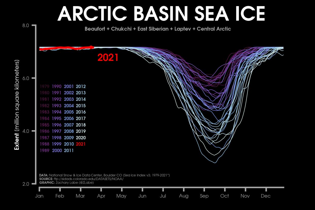 arctic-sea-ice-maximum-2021-melt-ocean-basin-extent-by-years